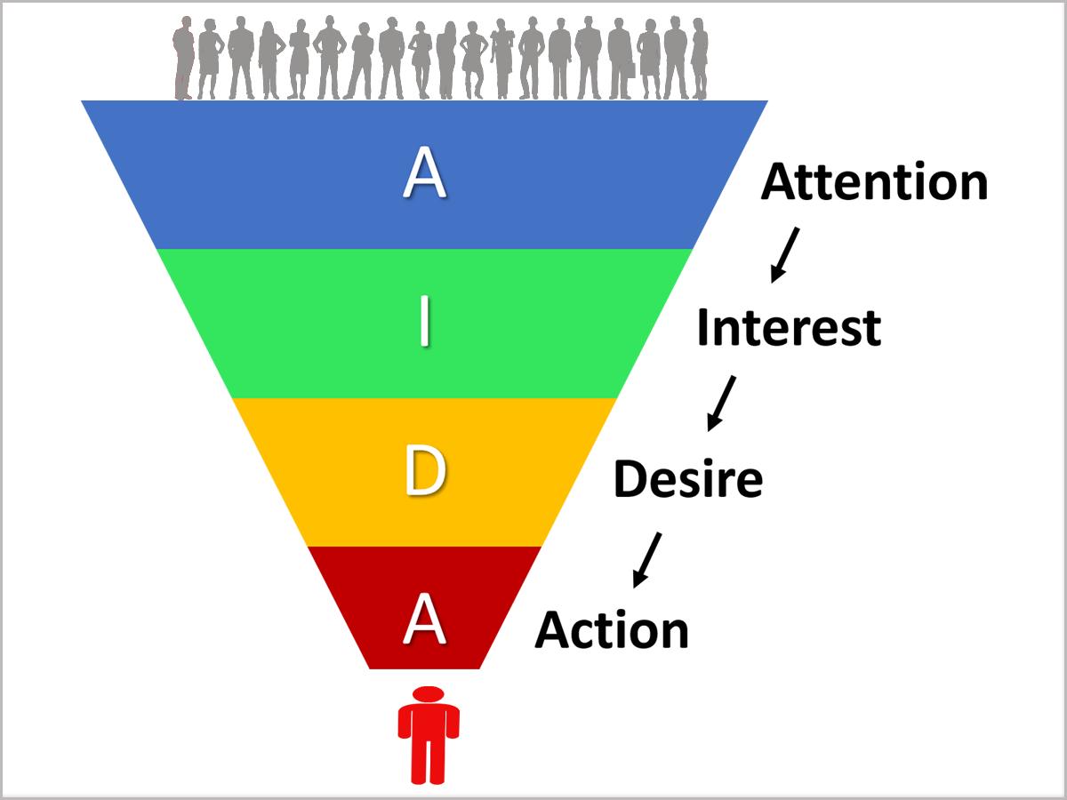 コンテンツマーケティングと消費行動モデル