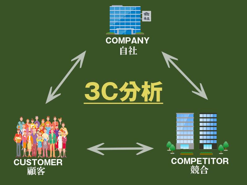 3C分析とは|マーケティングを制覇する分析法を事例を使って解説