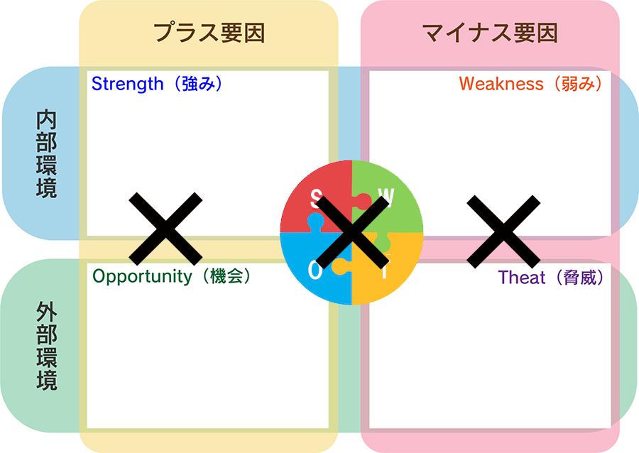 ステップ4:クロスSWOT分析