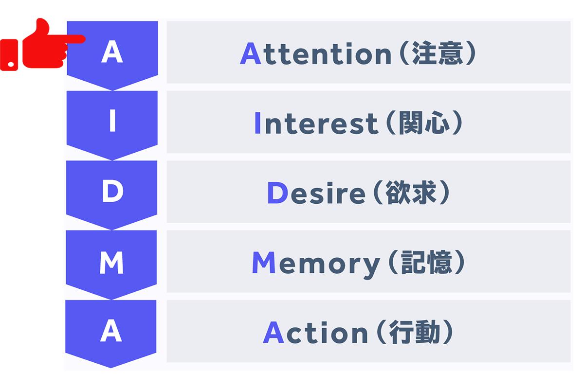 AIDMA1