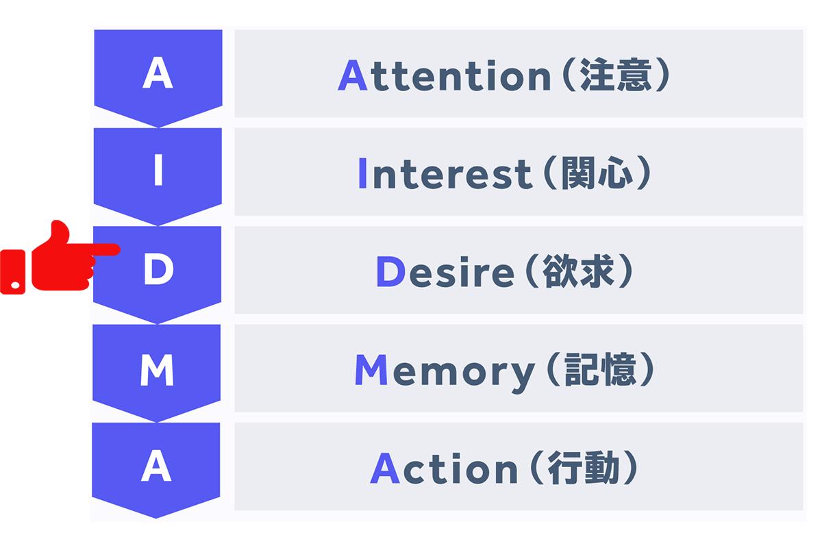AIDMA3