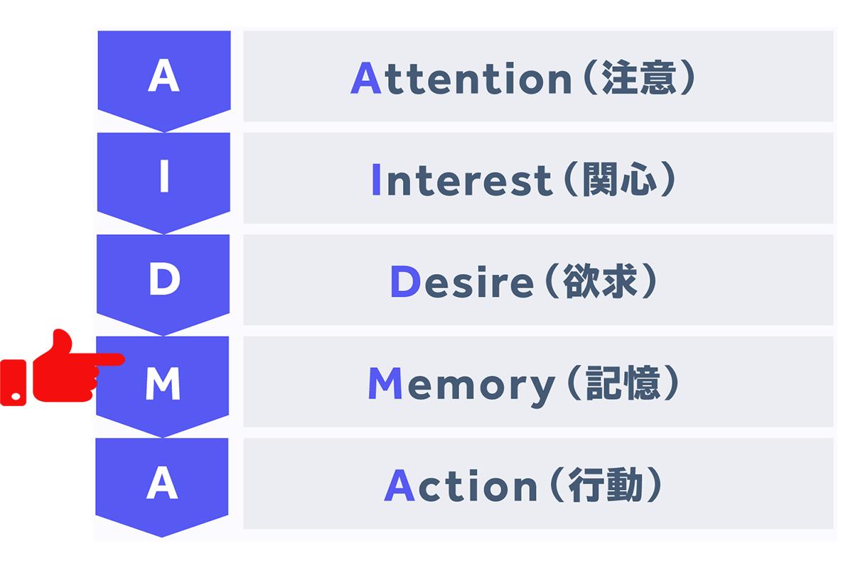 AIDMA4