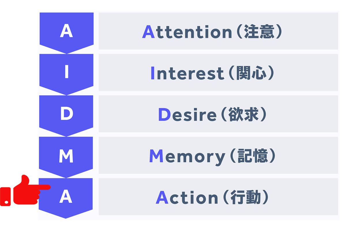 AIDMA5