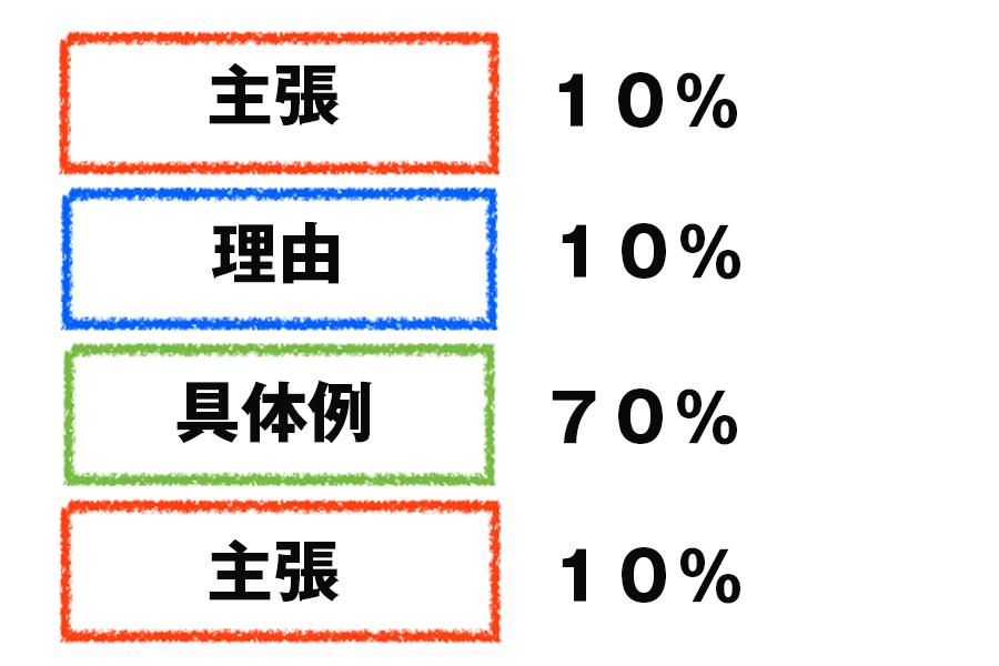 PREP法%
